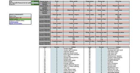 RS3 Archaeology Materials Calculator 1 - Every artifact